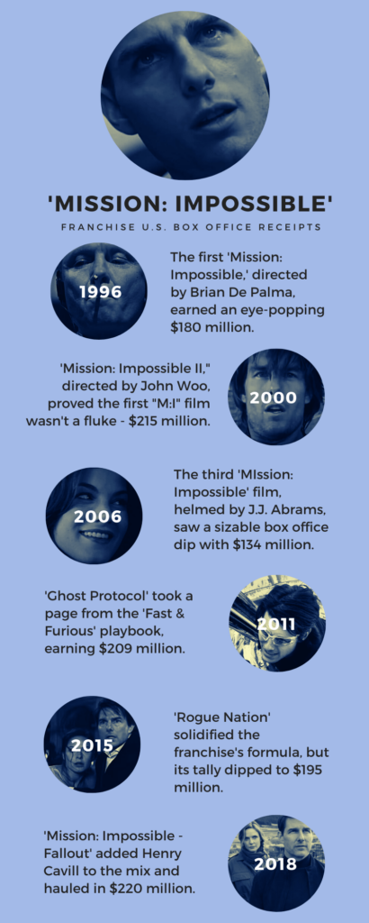 Mission Impossible Franchise box office figures