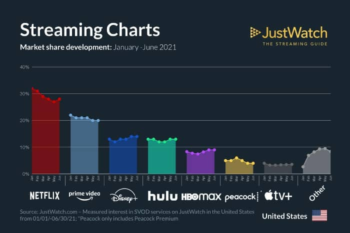 JustWatch Q2 Streaming services marketshare infographic 2021